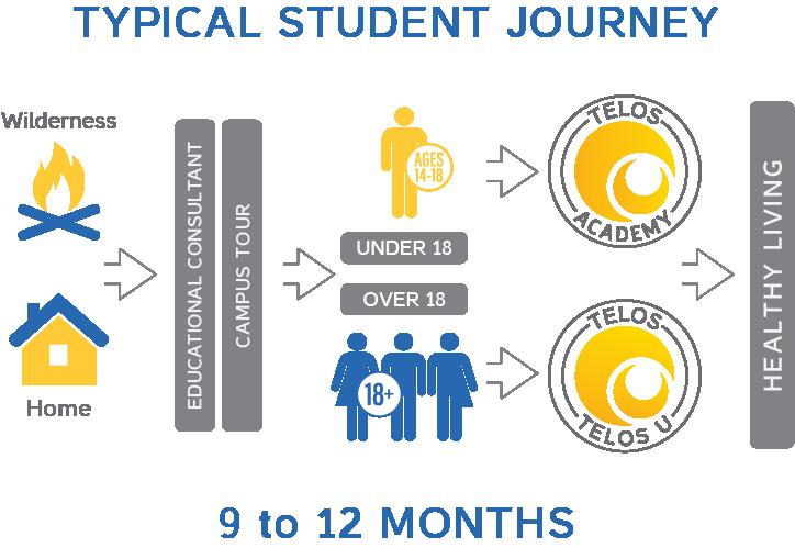 Telos Student Journey